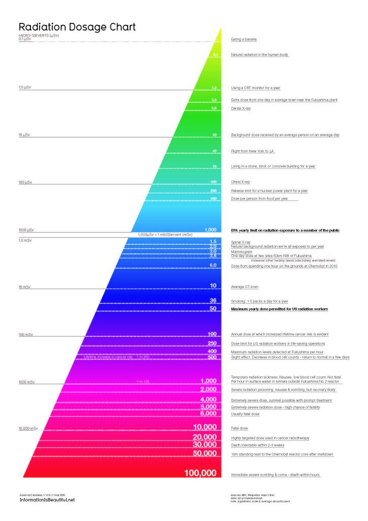 radiation-dosage-chart